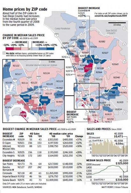 SDUT sales statistics