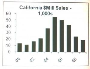 CA mil sales