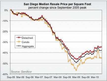 Post Stimulus Sales