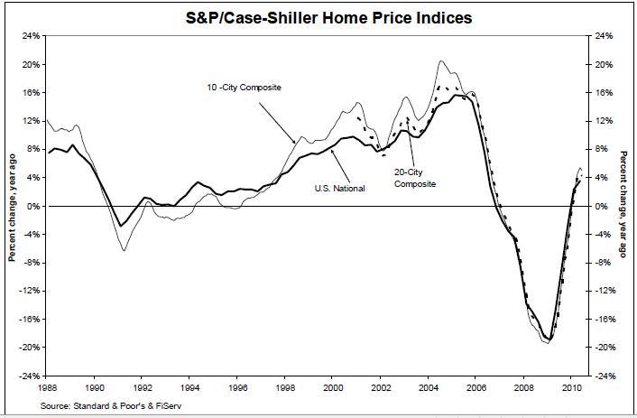 Case Schiller Index