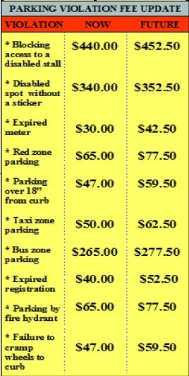 Warning: Parking Ticket Fees Increased! – Welcome to San Diego