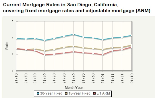 2016-SD-Interest-Rates