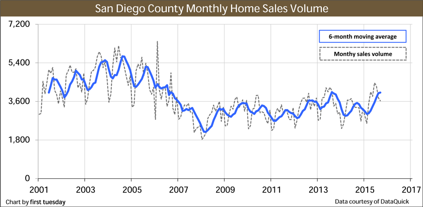 San-Diego-Home-Sales