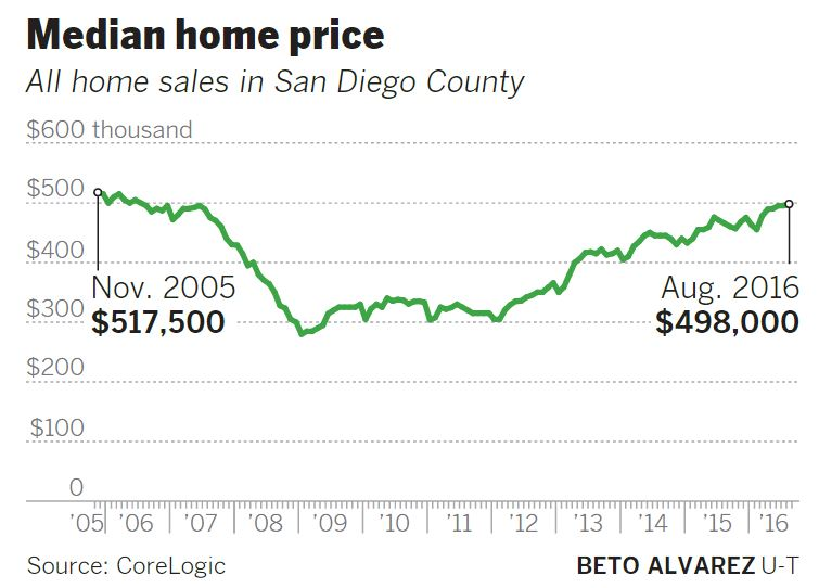 CoreLogic Median Home Prices in San Diego